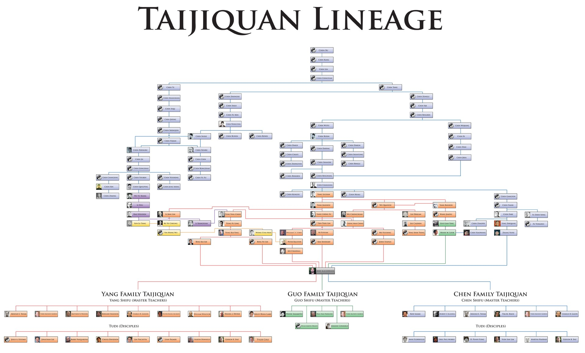 Resultado de imagen para martial arts lineages images